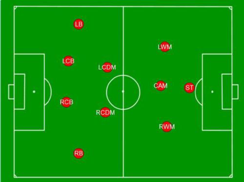 سیستم فوتبال