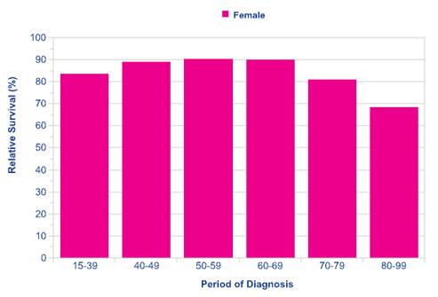 میزان نجات سرطان سینه